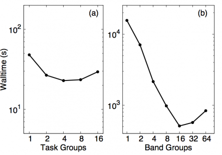 Quantum ESPRESSO - NERSC Documentation