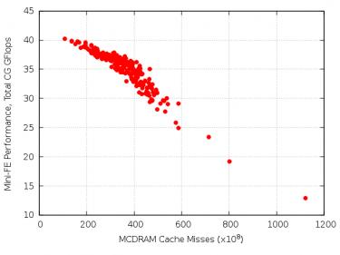 KNL Cache Mode - NERSC Documentation